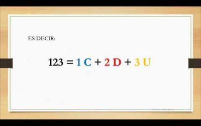 Los órdenes del sistema decimal