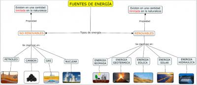 fuentes-de-energia-fernando-moledda