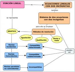 funcion-lineal-gramajo