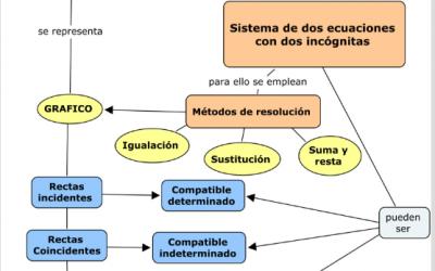 Función Lineal – Prof. Gramajo