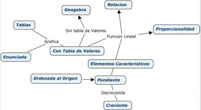 funciones-lineales-mamani
