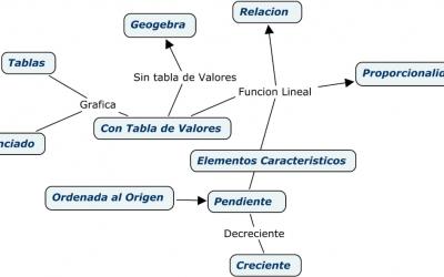 Función Lineal – Prof. Mamani