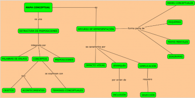 mapa-conceptual-arrieta
